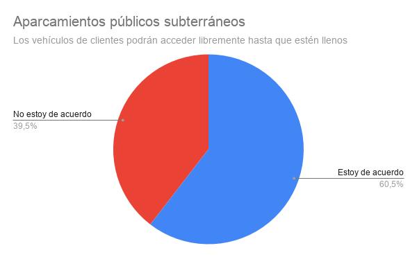 Aparcamientos públicos subterráneos.png