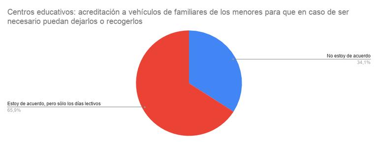 Centros educativos_ acreditación a vehículos de familiares de los menores para que en caso de ser necesario puedan dejarlos o recogerlos.png