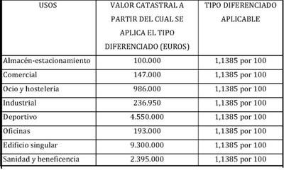 CUADRO USOS IBI 2019.jpg