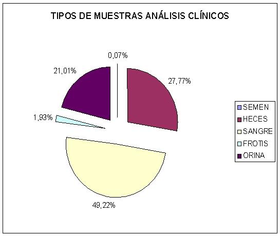 Tipos Medicina 2013